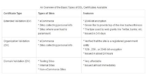 So wirken sich SSL Zertifikate auf das Suchmaschinen Ranking aus ...