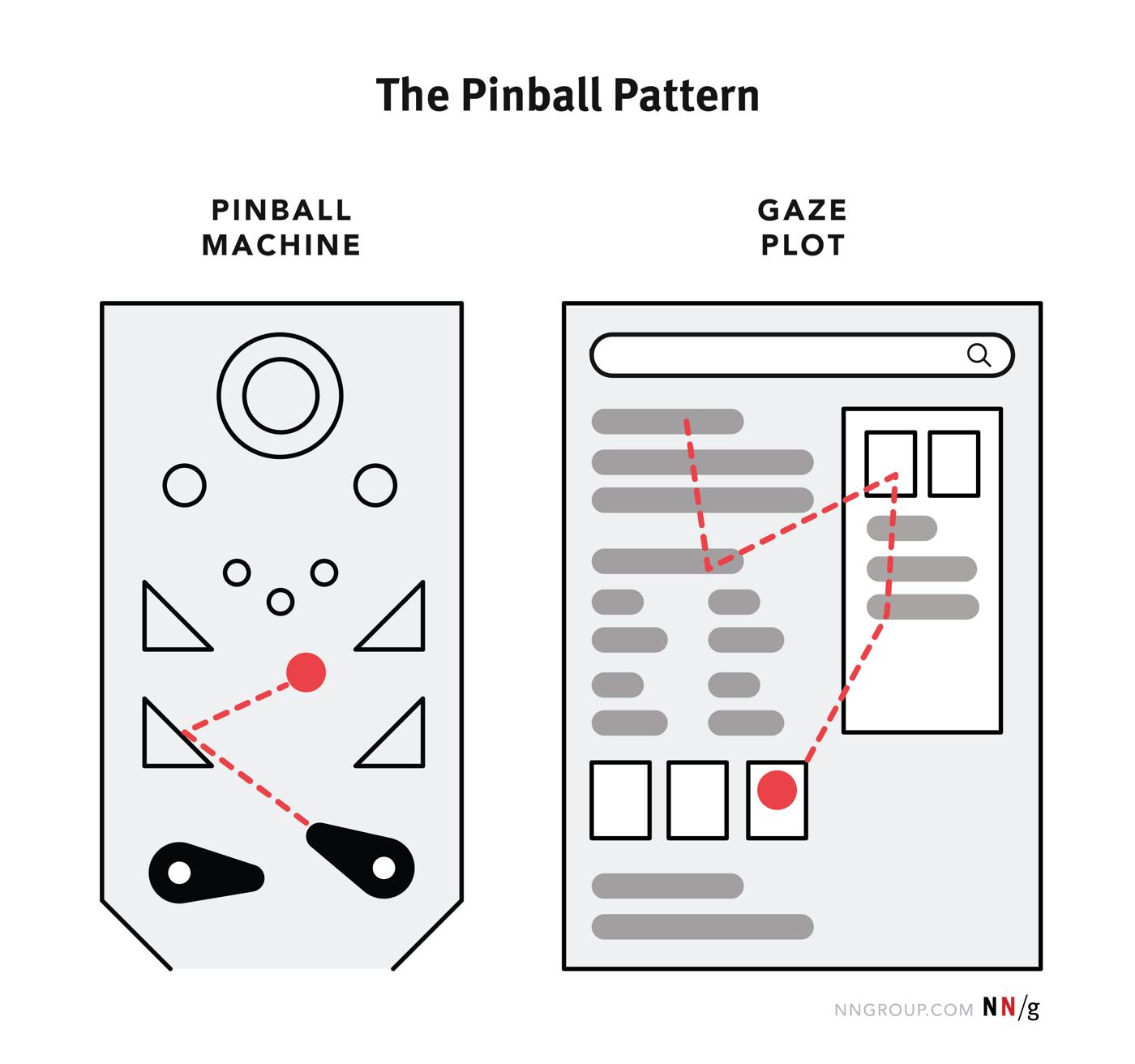 Pinball Pattern