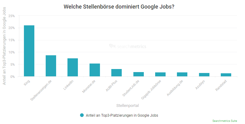 Google for Jobs Top 3